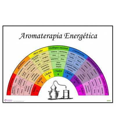 Poster Aromaterapia